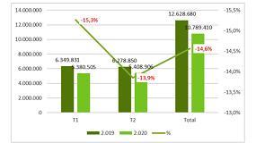 Foto de La producción de hormigón vuelve a caer un 13,9% en el segundo trimestre del año por el impacto del COVID-19