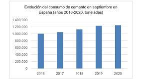 Foto de El consumo de cemento reduce su caída acumulada al 11,6% al cierre del tercer trimestre