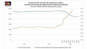 Foto de El mercado de máquinas usadas se desploma y fuerza al alza los precios de reparación