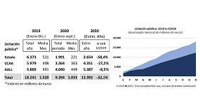Foto de La licitación de las Administraciones Públicas cae un 33,6% en los nueve primeros meses del año