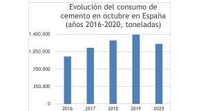 Foto de El consumo de cemento cae un 13% en octubre y acumula una pérdida de casi 1,6 mt en lo que va de año