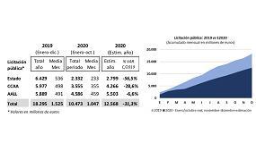 Foto de La licitación de las Administraciones Públicas cae un 32,6% en los diez primeros meses del año