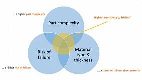 Foto de La importancia de simular eficazmente la tribología de un proceso de estampación