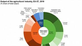 Foto de El sector hortofrutícola representa el 23,5% del valor de la producción agraria de la UE