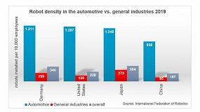 Foto de La densidad de robots en la industria automovilística de EE UU ocupa el 7º lugar en el mundo