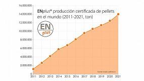 Foto de ENplus espera certificar más de 14 millones de toneladas de pellet en 2021