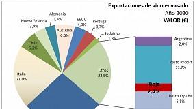 Foto de La DOCa Rioja alcanza el 2,4% de cuota dentro del comercio mundial de vino envasado en 2020