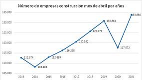 Foto de El número de empresas de construcción inscritas en el último mes asciende un 13,8 %, la mejor cifra de los últimos ocho años, según el Observatorio Industrial de la Construcción