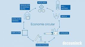 Foto de Deceuninck impulsa la economía circular promoviendo el reciclado de ventanas de PVC