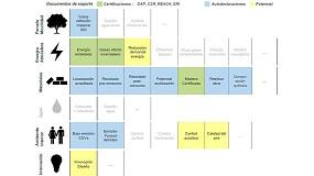 Foto de Materiales cerámicos: aliados para conseguir las certificaciones de sostenibilidad LEED, BREEAM y VERDE