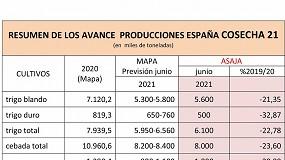 Foto de ASAJA prevé una cosecha de cereal de invierno de 16 Mt, un 25% menos que en 2020