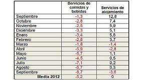Foto de La hosteler�a cae un 6,7% en septiembre