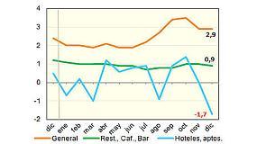 Foto de Los precios de los bares no subieron del 1%