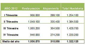 Foto de La hosteler�a perdi� 70.000 trabajadores en 2012