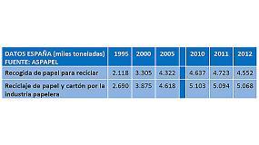 Fotografia de Espanya recicla m�s de 5 milions de tones de paper i cartr� en 2012
