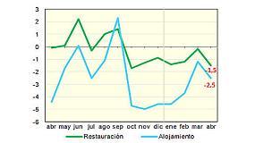Foto de Suben un 5,9% los afiliados en alojamiento en abril y un 1,4% en restauraci�n