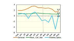 Foto de Los precios de los bares bajan al 0,6%