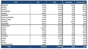 Picture of The public tender falling by 10.6% in the first six months
