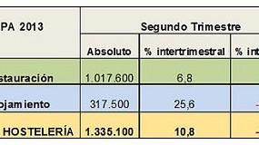 Foto de La hosteler�a emplea a 130.000 trabajadores m�s