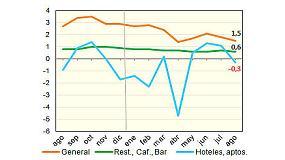 Foto de Los precios de los bares vuelven al 0,6%