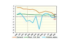 Foto de Los precios de los bares, en su nivel m�s bajo