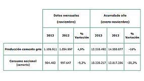 Foto de El consumo de cemento cae un 20% en 2013