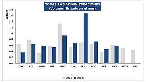 Picture of The public bidding repunt� 10,7% in the ten first months