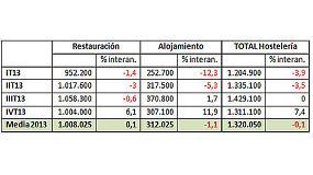 Foto de El sector hostelero cierra 2013 con el mismo n�mero de trabajadores que en 2012