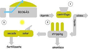 Fotografia de Ramaders europeus podran produir a baix cost fertilitzant ecol�gic a partir dels materials residuals de la producci� de biog�s