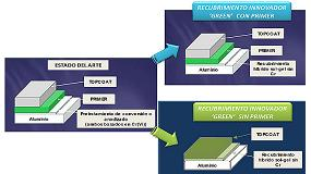 Foto de Nuevo sistema de aplicaci�n para recubrimientos innovadores sol-gel para el sector aeron�utico