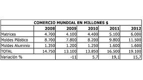 Foto de Evoluci�n del comercio mundial de moldes y matrices (2008-2012)