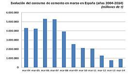 Foto de El efecto calendario y el buen tiempo limitan la ca�da del consumo de cemento al 2,2% en el primer trimestre del a�o