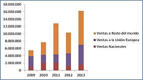 Foto de Molecor alcanza el mill�n de euros de beneficio neto en 2013