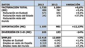 Foto de El empleo de las empresas miembros de Hegan continua creciendo en 2013