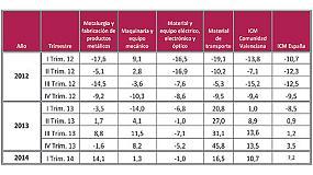 Foto de El metal de la Comunidad Valenciana estrena 2014 con un nuevo aumento del 11% de su actividad productiva