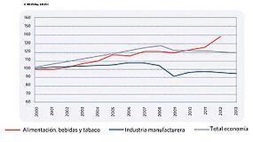 Foto de La industria de alimentaci�n y bebidas mantiene el empleo y su potencia exportadora en 2013