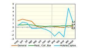 Foto de Los precios de los bares suben un 0,4% en abril