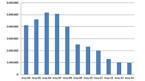 Foto de El consumo de cemento cae un 3% en mayo