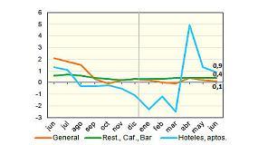 Foto de Los precios de los bares se quedan en el 0,4%