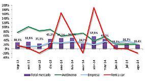 Foto de El mercado de vehículos comerciales crece en agosto un 19%
