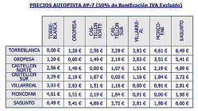 Picture of Acuerdo con Abertis para la bonificaci�n del peaje de la autopista AP-7