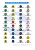 Colores distintivos de los volantes de grifería para laboratorio, según fluidos