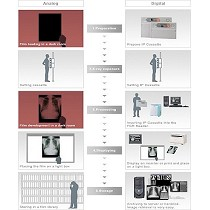 Sistemas de digitalizaci�n para radiolog�a