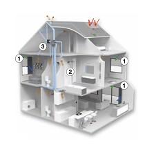 Sistemas de ventilación según demanda