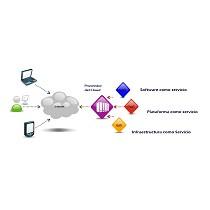 Servicios de informática en la nube