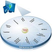 Software de gestión integral de centros médicos
