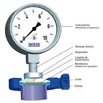 Manómetros con separador