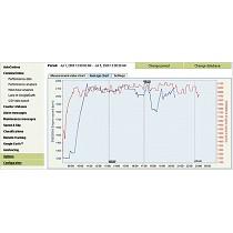 Control de la máquina y diagnóstico a distancia