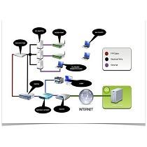 Redes y acceso