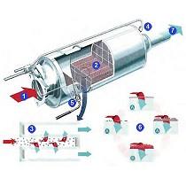 Filtros antipartículas de recambio